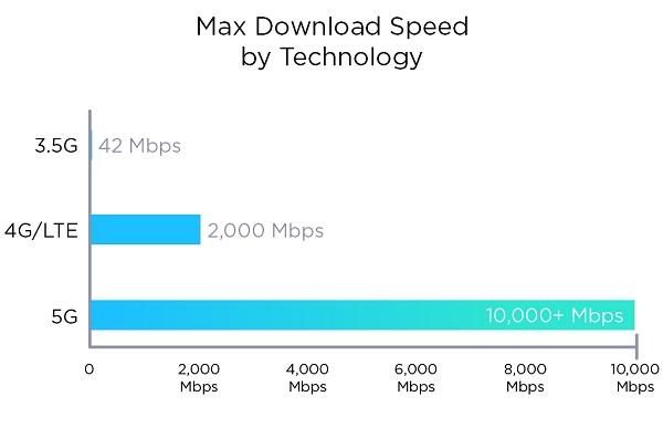 5g speed comparision
