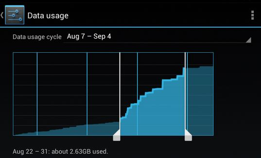 Detect Spyware on iPhone-via Data Usage Spikes