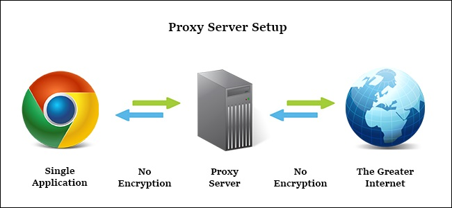 Top 7 Free VPN Proxies to Unblock Any Website- dr.fone