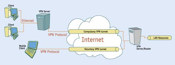 Ultimate Guide to Free PPTP VPN For Beginners- dr.fone