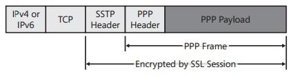 SSTP VPN Ubuntu