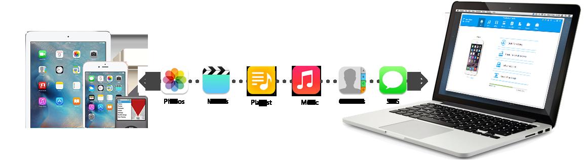 top logiciel de transfert d'iphone