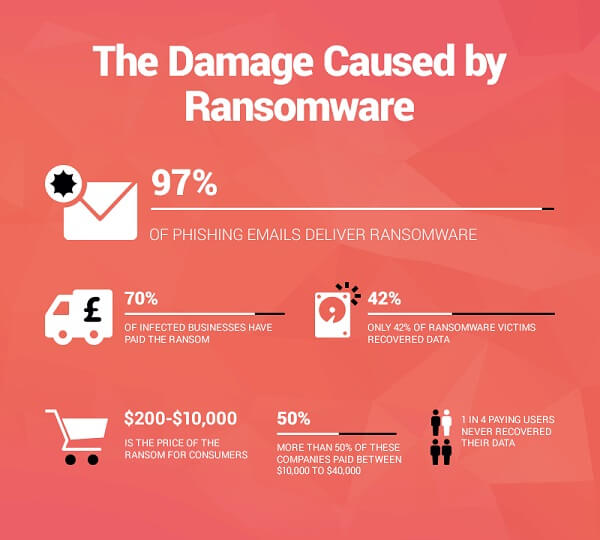 be protected from malicious software - malware, spyware, and ransomware