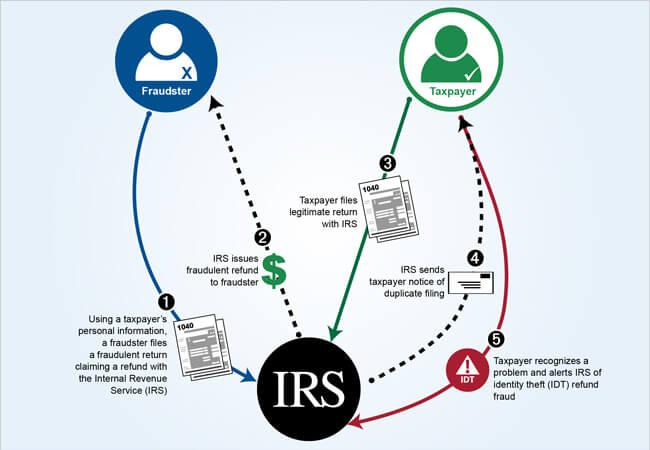 irs identity theft process