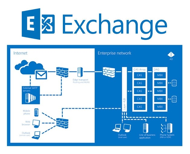 Synchroniser Outlook avec iPhone en utilisant Exchange