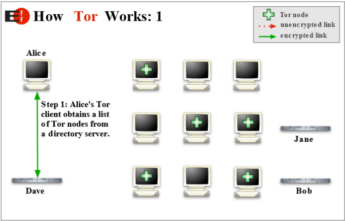 tor working to access dark web