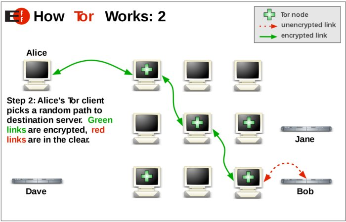 dark web browser working principle