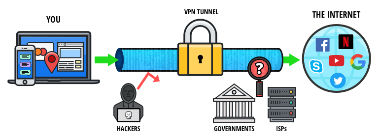 get vpn to safely use tor