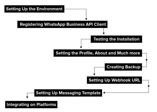 whatsapp business api 4