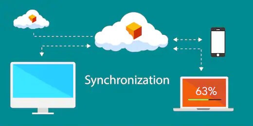 Process of file synchronisation