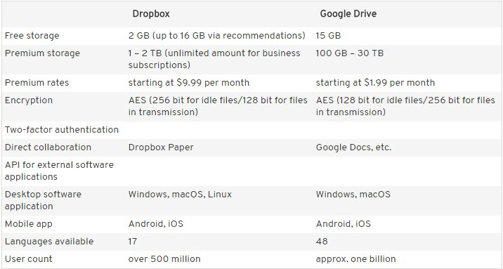 dropbox vs google drive 8