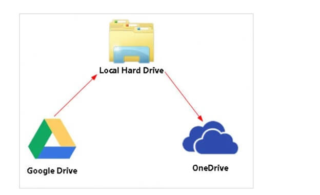 Transfer file to onedrive