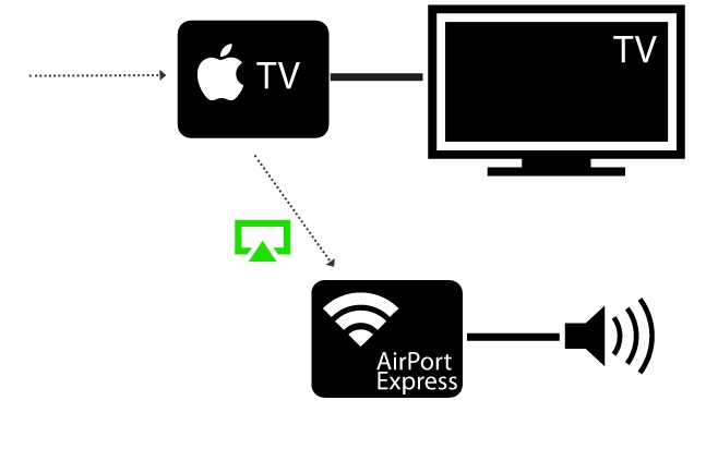 how airtunes works