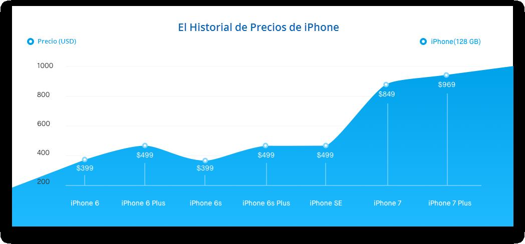 adivina el precio del nuevo iphone 8