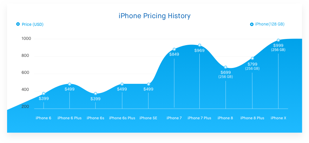 guess new iphone 8 price
