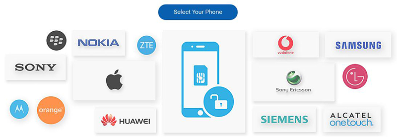 Huawei Unlock Secret Codes and SIM Unlocking