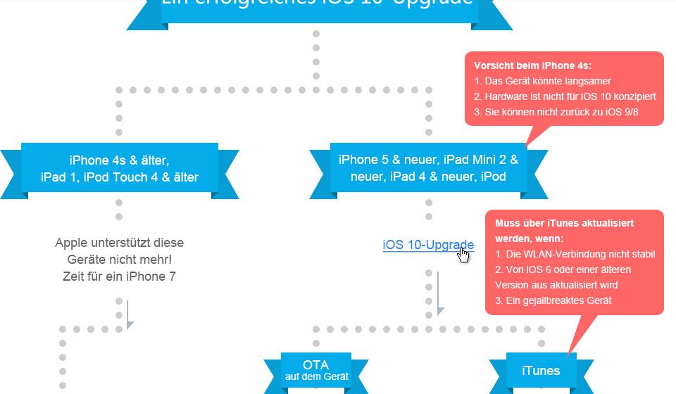 Geräte, die das iOS 10 Update unterstützen